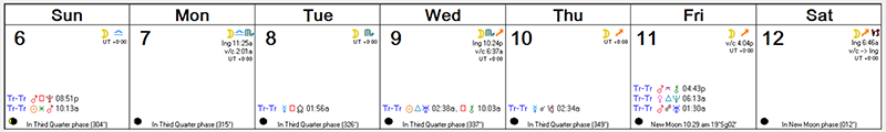 Weekly Astro Forecast -- Dec 6, 2015 - Dec 12, 2015