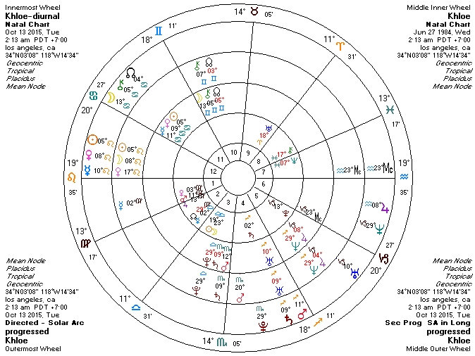 A Glance at your Day - the Diurnal Chart ·