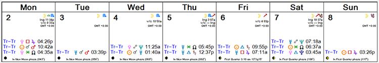 Weekly Astrology Forecast -- Sep 2, 2019 - Sep 8, 2019